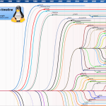 Distributions Linux